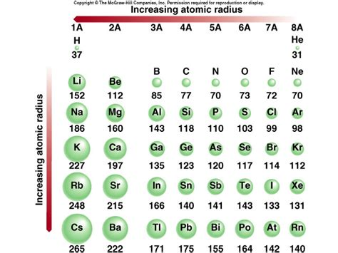 pattern of atomic numbers into the rafflesian chemist s mind sec 2 chem periodic table