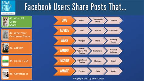 5 But Great Posts On Antb by The 6 Types Of Posts That Go Viral The Brian
