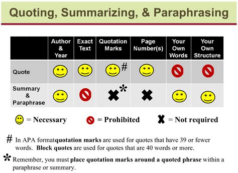 sle essay for summarizing paraphrasing and quoting module 6 paraphrasing vs plagiarism weisenfeld