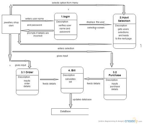 dfd designer jewellery shop dfd data flow diagram creately