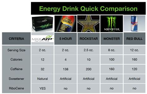 energy drink comparison comparing energy drinks a healthy alternative simple