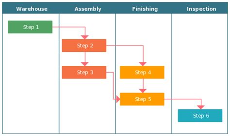 cross functional flowchart template how to use cross functional flowcharts for planning
