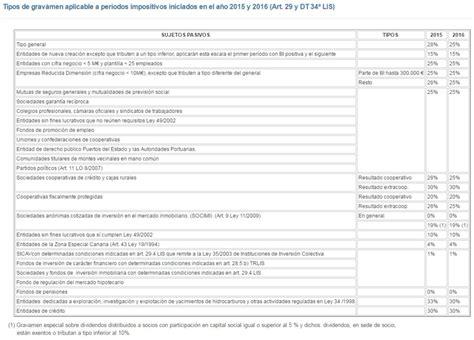 calculo impuesto sociedades 2015 deducciones impuesto sociedades 2015 2016