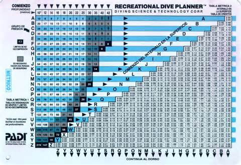 pin padi dive tables pdf on
