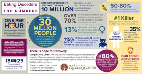 eating out statistics 2016 eating recovery day why we celebrate eating recovery center