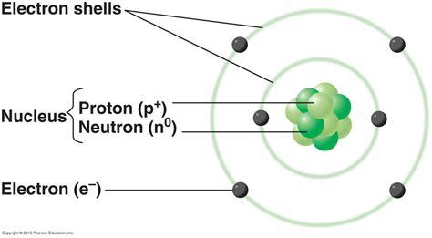 labelled diagram of an atom corner pk atom
