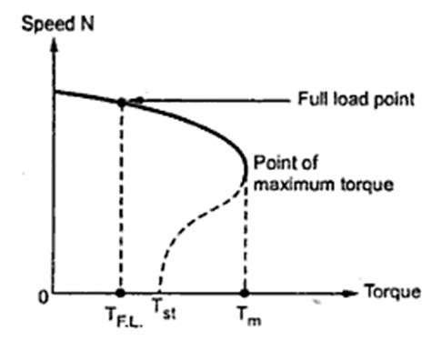 torque power characteristics of induction motor speed torque characteristics in three phase induction motor electrical live