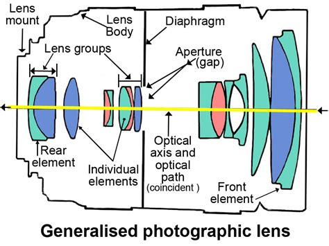 group layout meaning photographic lens definition photokonnexion com