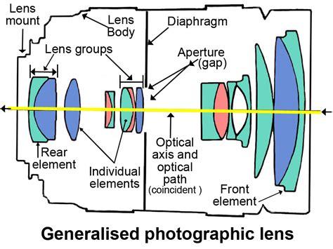 photo layout meaning optical lens definition photokonnexion