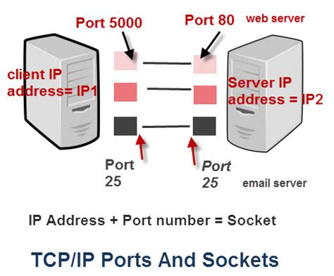 Ip Address And Port Lookup Tcp Port 28 Images Ports Explained Sqlfingers Tcp Port Ip Address Ms Sql Server