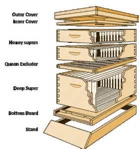 Beekeeping equipment lostlakegardens