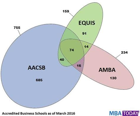 American Mba Accreditation by Accredited Business Schools Venn Diagram