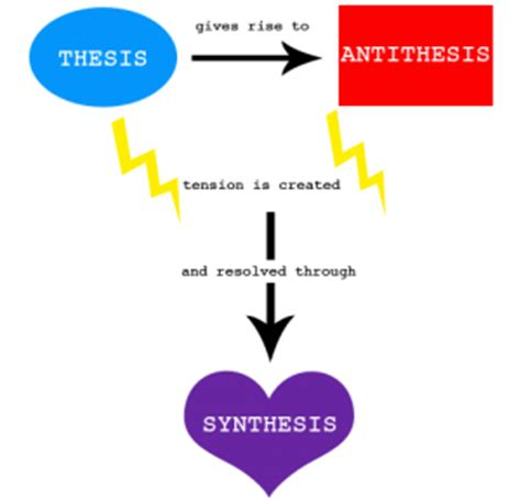 thesis and anti thesis thesis antithesis and synthesis 28 images academic