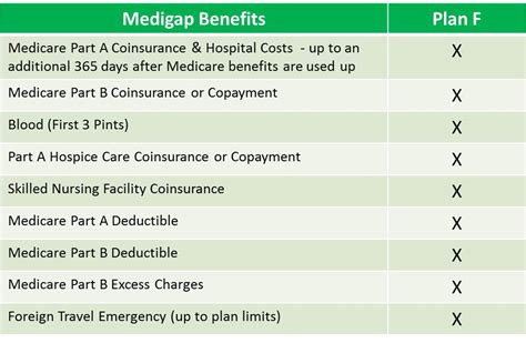part f supplemental insurance medicare plan f why boomers prefer plan f medicare part f
