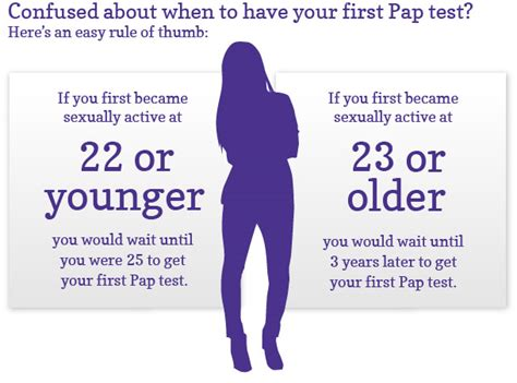 pap test screening results
