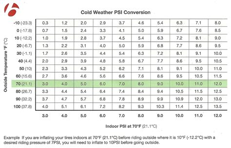 tire pressure   cold bontragers psi conversion chart    inflated  winter