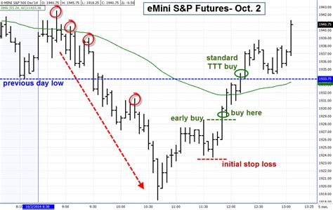 swing trade futures futures swing trading signals