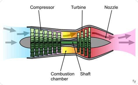question  axial flow air compressor   reaction