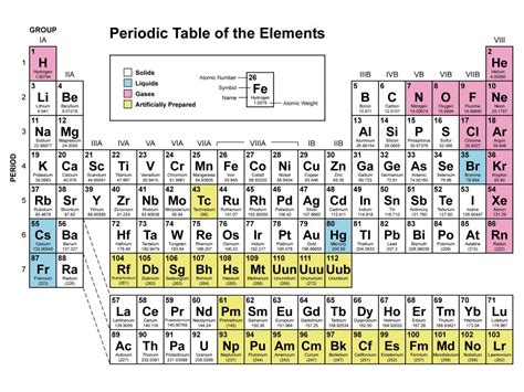 What Is Co On The Periodic Table by Begining Periodic Table Learing For The Kiddies