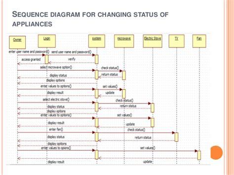 home appliances diagrams dishwasher diagram schematics