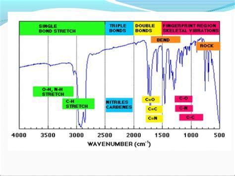 ir spectrum analysis table interpretation of ir spectra