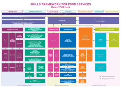 food service skills ideas entry level food service worker resume sle food service