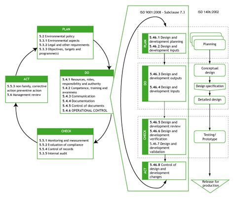 Iso 14006 Ecodesign Within An Ems Croner I Iso 9001 Design And Development Templates