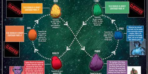 infinity stones marvel reveals the secrets of the infinity stones