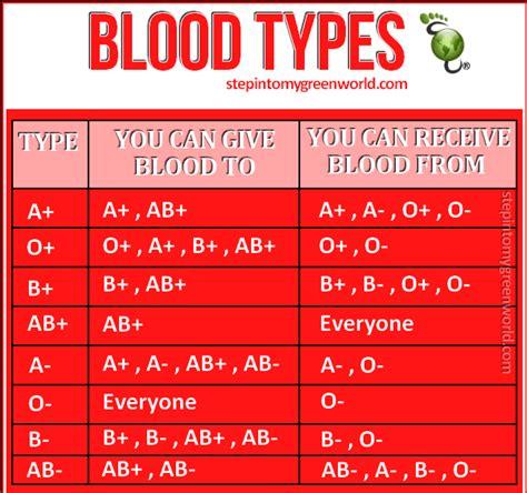 Blood Typr 3 blood types blogs