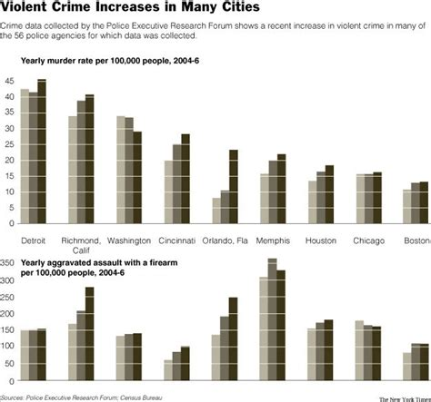 violent crime surges in welfare cities where more money is plainfield today cities see violent crime surge