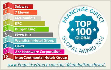 latest franchise direct top 100 global franchises report