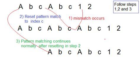 jsp pattern matching knuth morris pratt kmp algorithm prismoskills