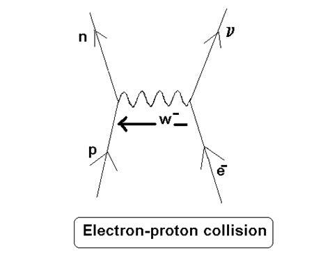 Feynman Diagram Drawer by Cyberphysics Feynman Diagrams