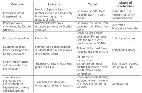 monitoring and evaluation work plan template how to link targets and measures to your indicators dgmt