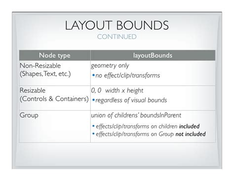 javafx layout bounds javafx layout secrets with amy fowler