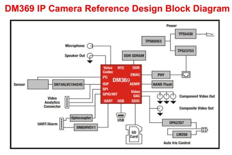 block diagram design i p converter circuit diagram wiring diagram