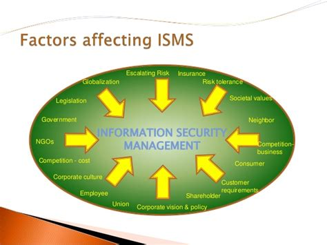information security management system introduction to iso 27001 iso 27001 isms presentation