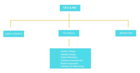company organogram template word template organogram template