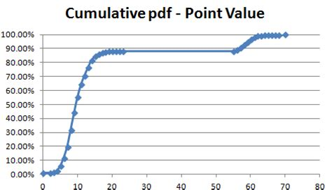 ten point draws in scrabble what looks like the expected value of a scrabble
