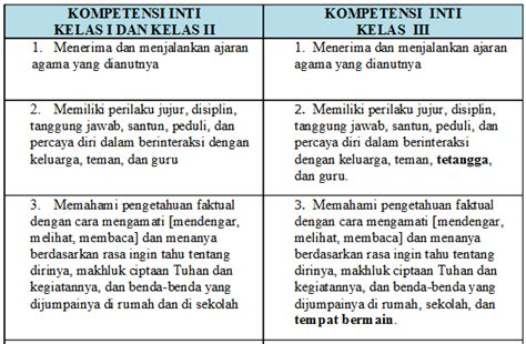 Pembelajaran Terpadu Tematik By Deni draf kurikulum 2013 untuk sd mi data sekolah