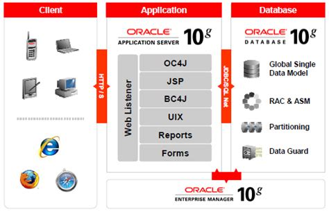 tutorial oracle application server 10g essential debugging tools for apps 12 oracle e business