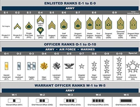 25 best ideas about army ranks on navy ranks