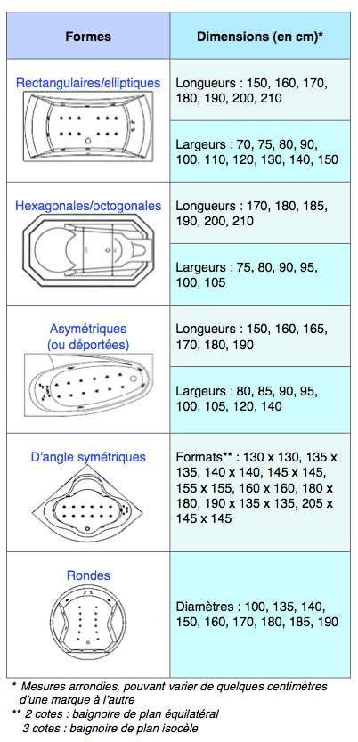 Beau Baignoire Balneo Encastrable #4: 40ace1babb_16835_9415-6-dimensions.jpg