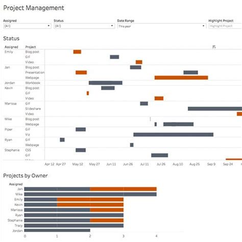 Using Gantt Charts In Tableau To Manage Projects Tableau Software Tableau Gantt Chart Template