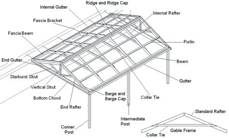 How to Build a Pergola   Step Two   Softwoods