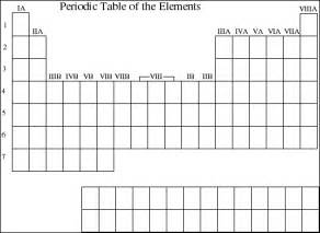 blank periodic table lecture guide chapter 7