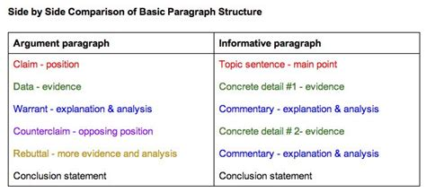 Types Of Argumentative Essay by 1000 Ideas About Paragraph Writing On Topic Sentences Writing And Sentences