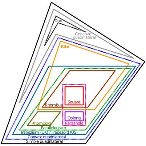 diagram of quadrilaterals file euler diagram of quadrilateral types svg