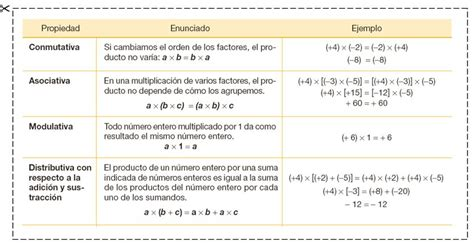 html imagenes propiedades uems matem 225 tica octavo propiedades de la multiplicaci 243 n