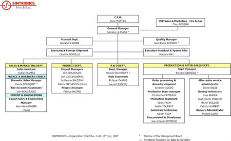 Lettre De Résiliation Mobile Only Modele Organigramme Sas Document